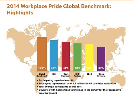 Workplace Pride Global Benchmark 2014