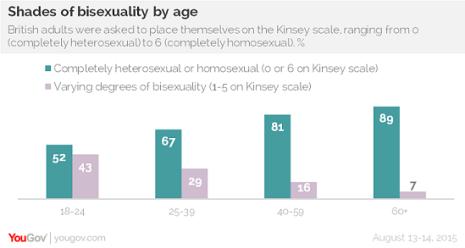 YouGov - bisexualiteit UK 2015